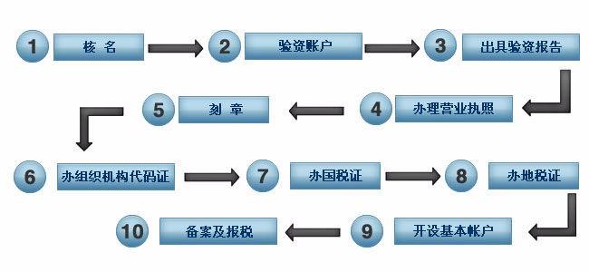 杭州如何注册公司